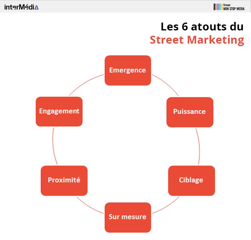 les-6-atouts-du-street-marketing